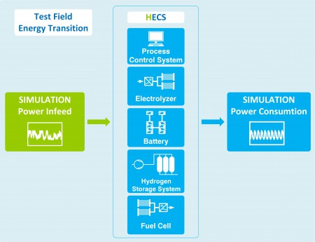 Testfield Energy Transition Simulation_EN